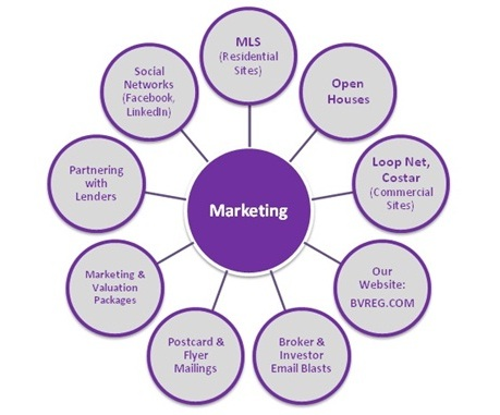 Real Estate Marketing Strategy Report